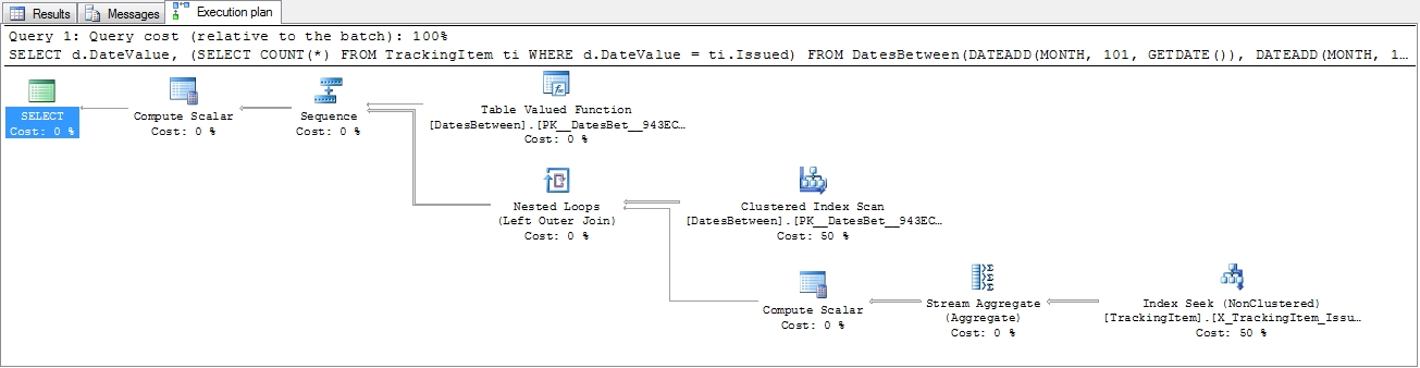 Using Table-Valued Functions in SQL Server - CodeProject
