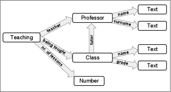 Binary Relational Modeling - CodeProject