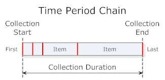 Time Period Chain
