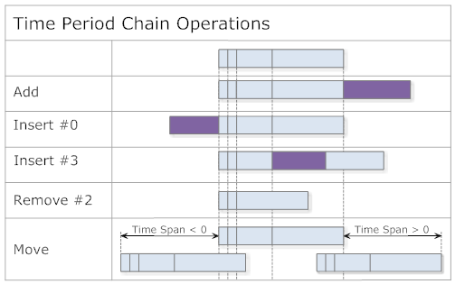 Time Period Chain Operations