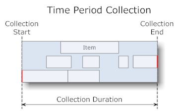 Time Period Collection