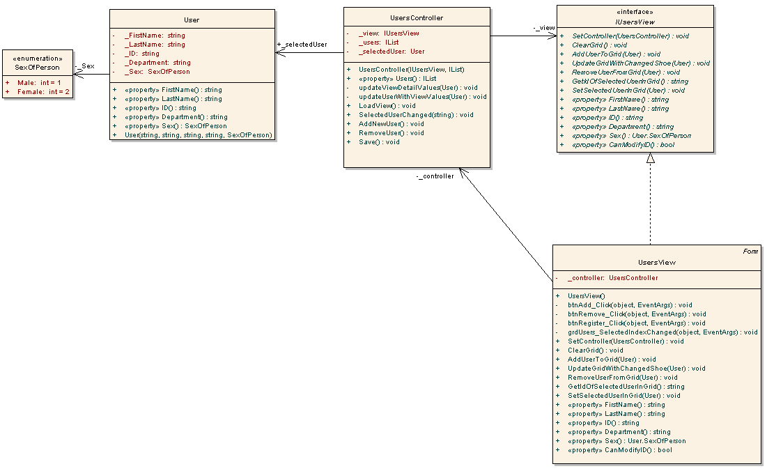 mvc_cd model view controller class diagram reinvent your wiring diagram \u2022