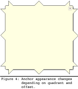Anchor appearance changes depending on quadrant and offset.