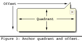 Anchor quadrant and offset.
