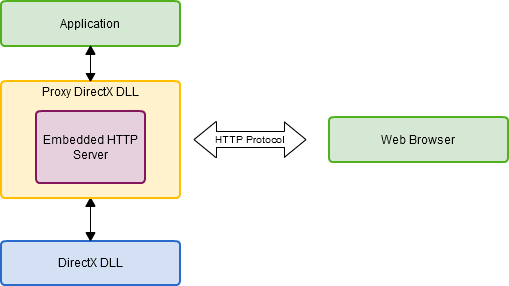 Introducing Investigo: Using a Proxy DLL and embedded HTTP server