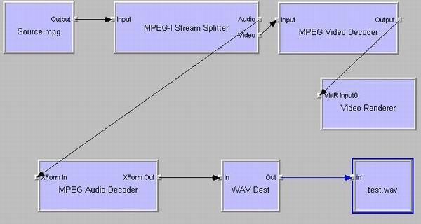 Figure 2 MPEG Video Decoder and MPEG Video Renderer created 
