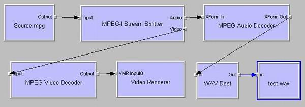 Figure 4The MPEG Audio Filter is connected between MPEG-1 Stream Splitter and Wav Dest Filters