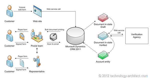 Barcodes document flow and 100 points identification on for Solution architect