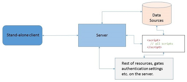 Creating a server/client application using native  NET TCP library