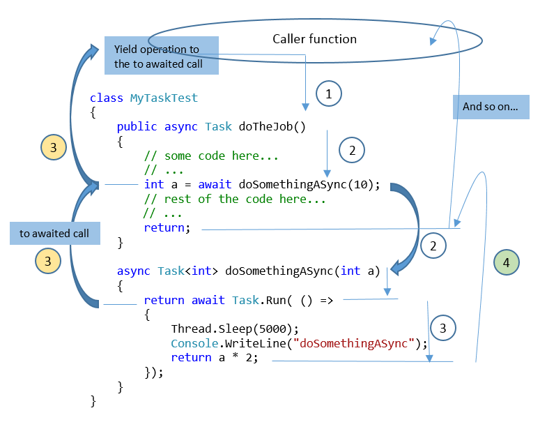 c how to call an await function