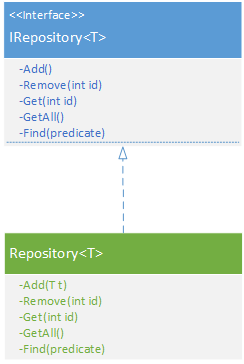 Implementing and Testing Repository Pattern using Entity