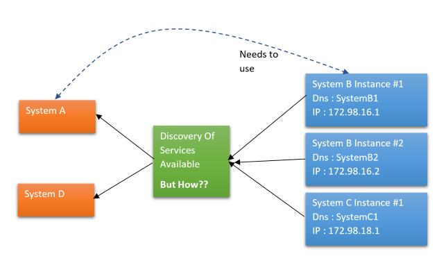 Microservices Service Discovery - CodeProject