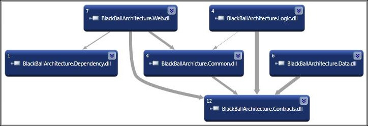 Ideal Microsoft Web Architecture