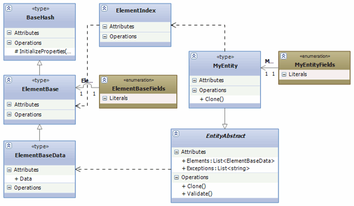 Entity Factory Design Pattern for  NET - CodeProject