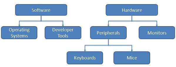 Example category hierarchy