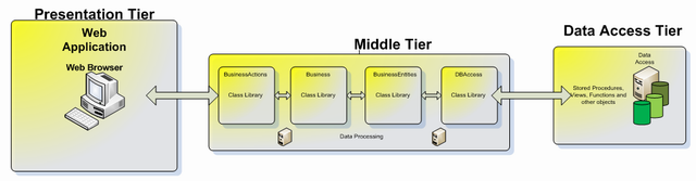 Fast flexible and easy to use n tier software for N tier architecture diagram