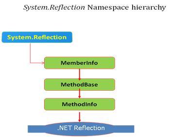 activator namespace c#