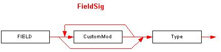The FieldSig signature syntax diagram