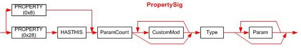 The PropertySig signature syntax diagram