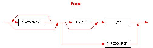 The Param element syntax diagram