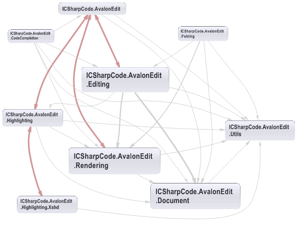 Namespace Dependency Graph