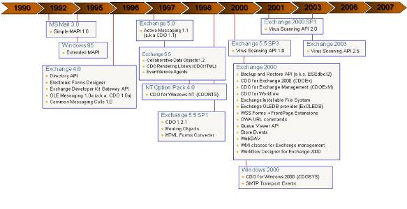 Programming With Exchange Server 2007 (EWS) - Part 1 - CodeProject