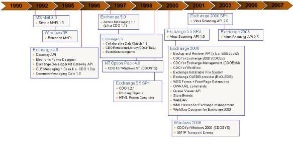 Programming With Exchange Server 2007 (EWS) - Part 1