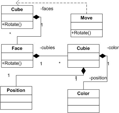 Rubik's Cube in a C# Console Program - CodeProject