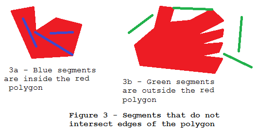 Figure 3 - Segments that do not intersect edges of polygon