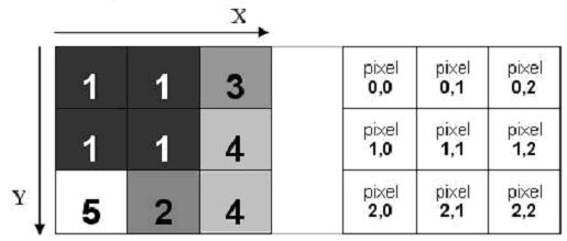2D and 3D image histograms and 2D multistage entropy