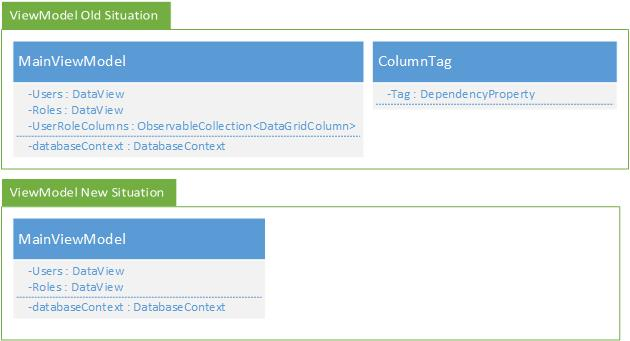 Dynamic Columns in a WPF DataGrid Control (Part 2) - CodeProject