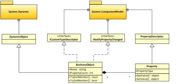 Using propertygrid to display and edit dynamic objects codeproject class diagram of an infrastructure supporting dynamic objects ccuart