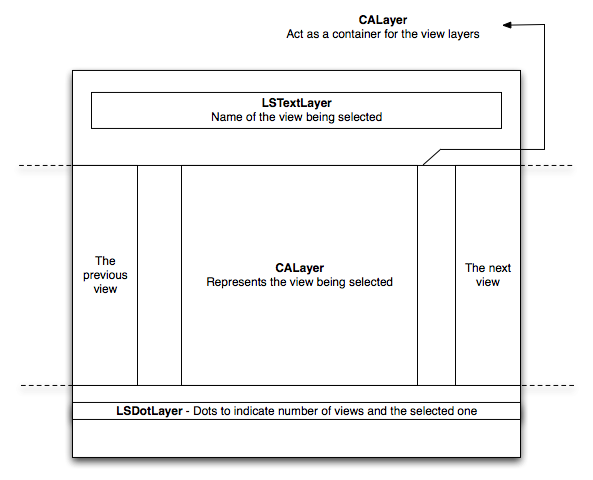 LSPagePresentationView_layout.png
