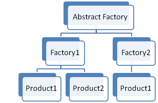 Design PatternsSimplified CodeProject Fascinating Abstract Factory Pattern Java