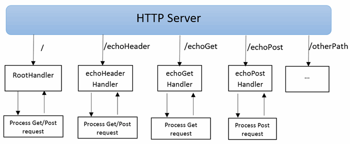 Create a Simple Web Server in Java (1) - HTTP Server