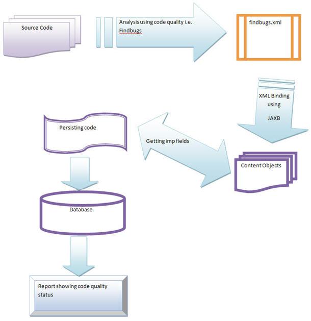7 Steps to Solve Real World Problem using JAXB (Java API for