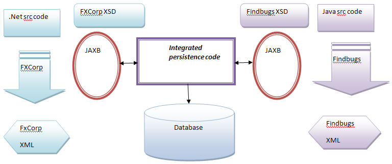 7 Steps to Solve Real World Problem using JAXB (Java API for