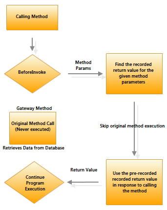 Retrieve form for data capture