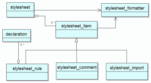 stylesheet_class_diagram.png