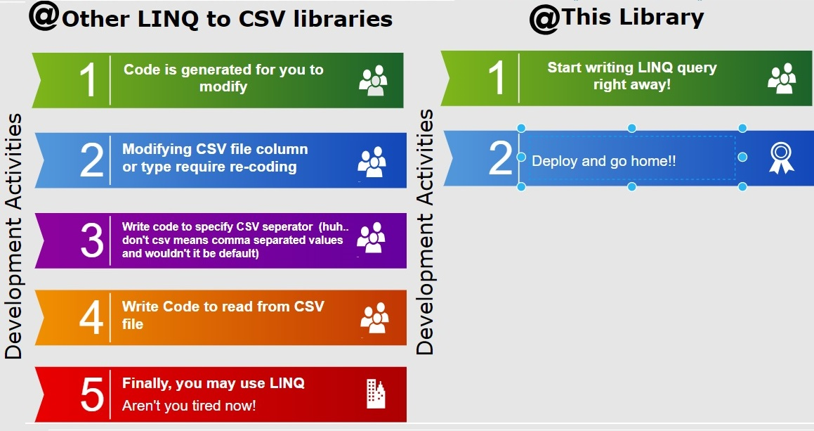Comparison with other libraries