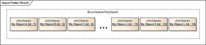Flatten a Hierarchical Collection of Objects with LINQ