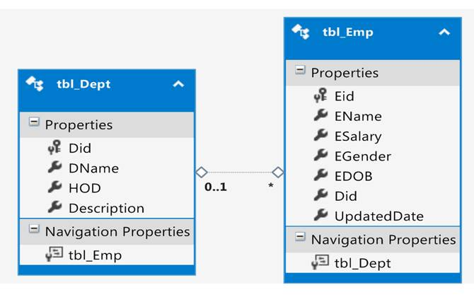 Linq Queries Examples Using Method And Query Syntax Codeproject