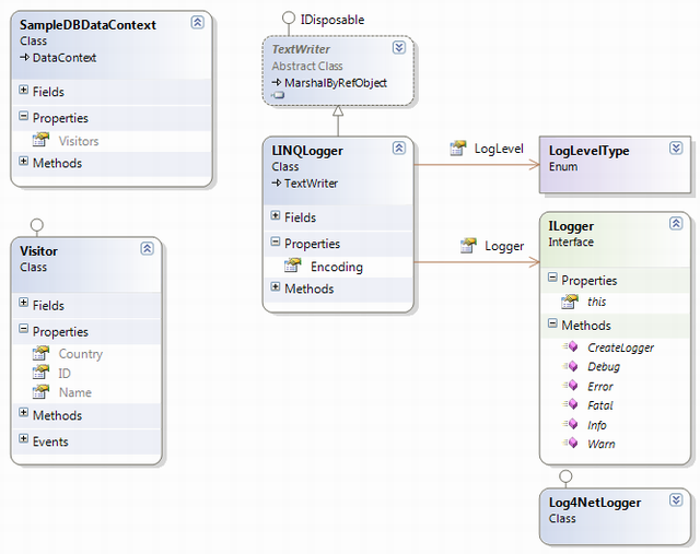 Redirect LINQ to SQL DataContext Log Messages To Log4Net