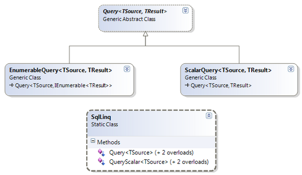Dynamically evaluated SQL LINQ queries - CodeProject
