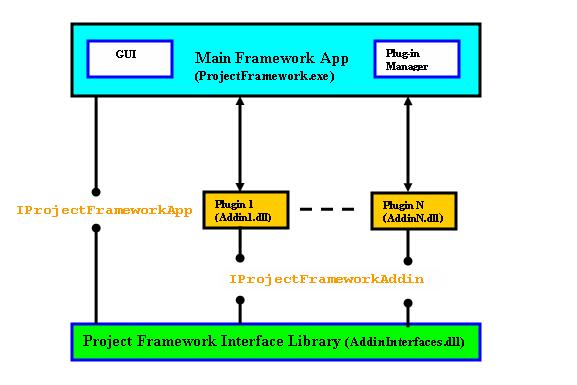 Net based add inplug in framework with dynamic toolbars and menus net based addiin project framework ccuart Image collections
