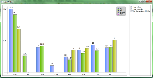Wpf Bar Chart As Simple As Possible Codeproject