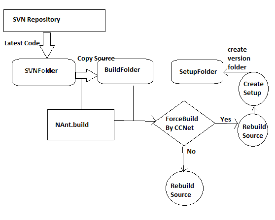 Work Flow Of Build Automation Codeproject