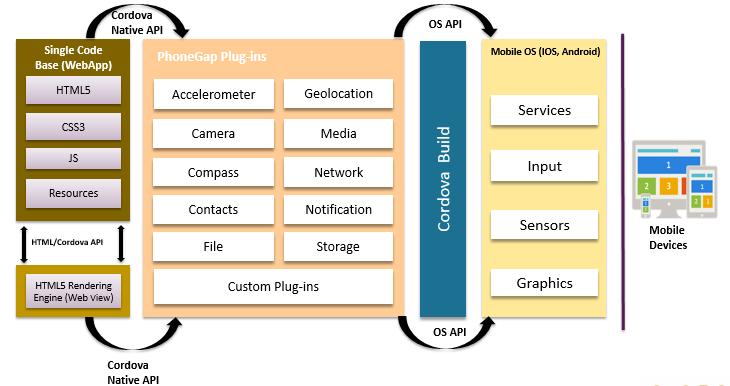 Cordova_Architecture_1 Template Application Hybride on