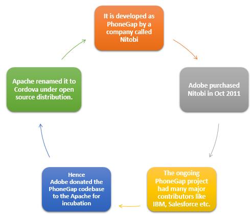Apache Cordova: Powerful Framework for Hybrid Mobile App