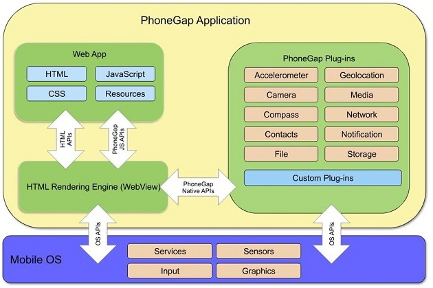 Challenges and solutions architecture of a modern web for Application architecte